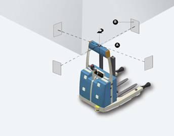 Sistema com guia laser